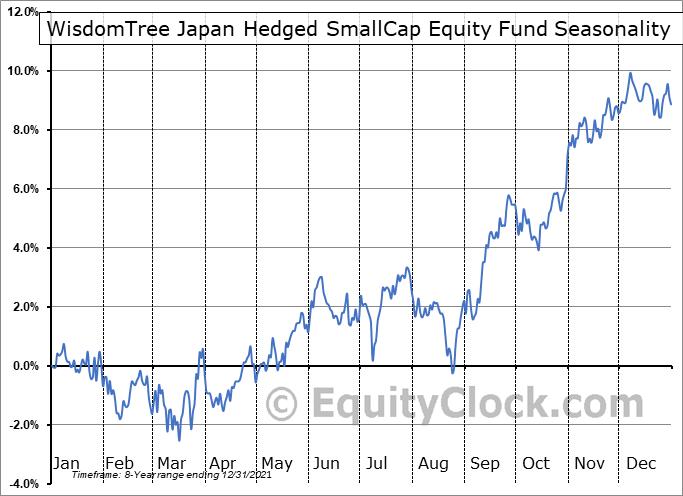 WisdomTree Japan Hedged SmallCap Equity Fund (NASD:DXJS) Seasonal Chart