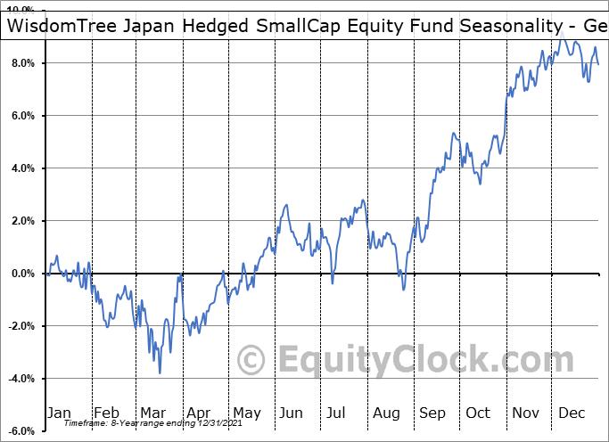 WisdomTree Japan Hedged SmallCap Equity Fund (NASD:DXJS) Seasonality