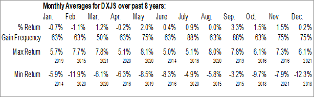 Monthly Seasonal WisdomTree Japan Hedged SmallCap Equity Fund (NASD:DXJS)