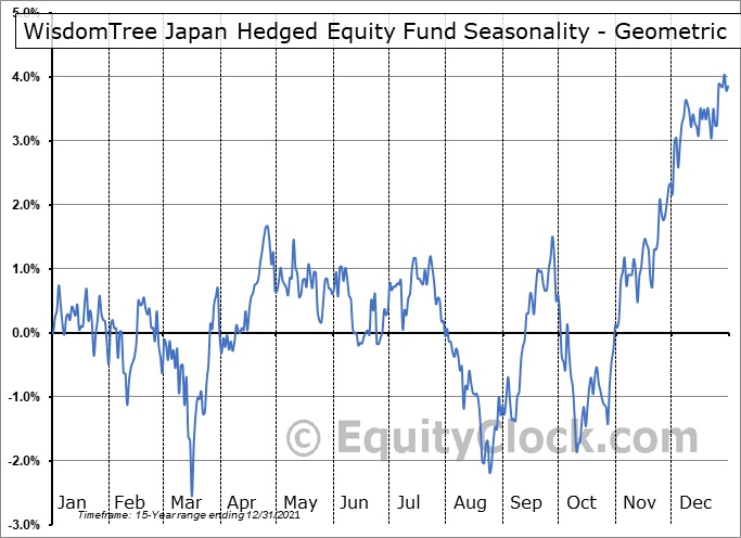 WisdomTree Japan Hedged Equity Fund (NYSE:DXJ) Seasonality