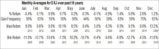 Monthly Seasonal WisdomTree Japan Hedged Equity Fund (NYSE:DXJ)
