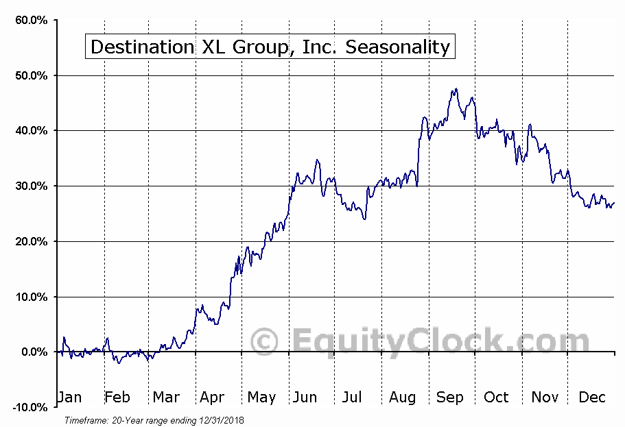 Destination XL Group, Inc. (NASD:DXLG) Seasonal Chart