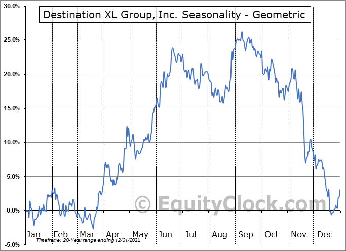 Destination XL Group, Inc. (NASD:DXLG) Seasonality