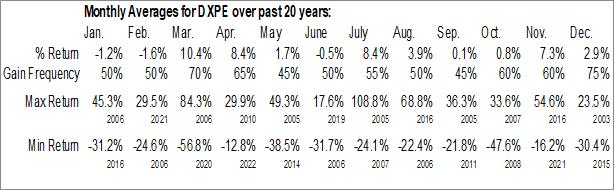 Monthly Seasonal DXP Enterprises, Inc. (NASD:DXPE)
