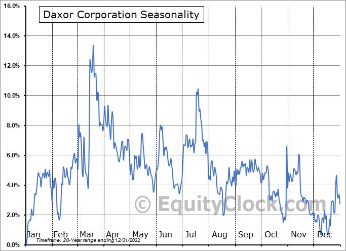 Daxor Corporation (AMEX:DXR) Seasonality