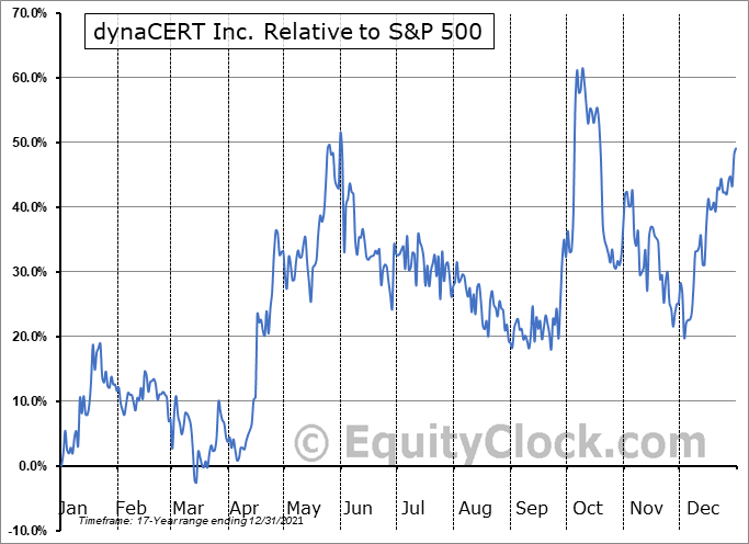 DYA.TO Relative to the S&P 500