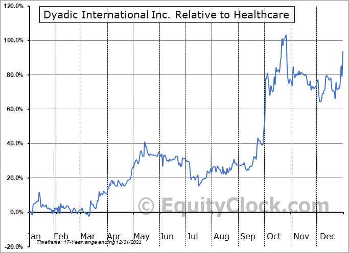 DYAI Relative to the Sector