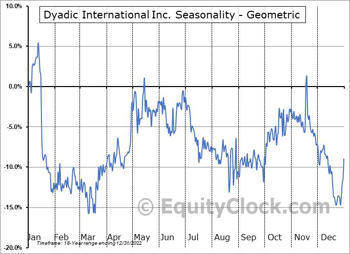 Dyadic International Inc. (NASD:DYAI) Seasonality