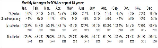Monthly Seasonal Dyadic International Inc. (NASD:DYAI)