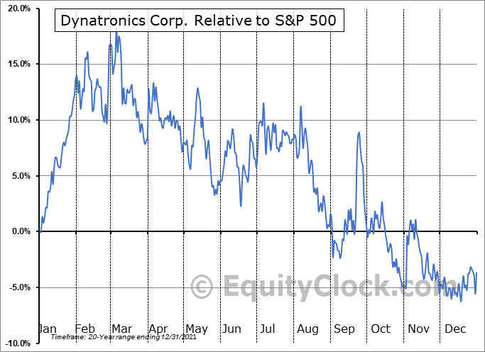 DYNT Relative to the S&P 500