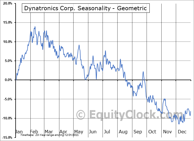 Dynatronics Corp. (NASD:DYNT) Seasonality