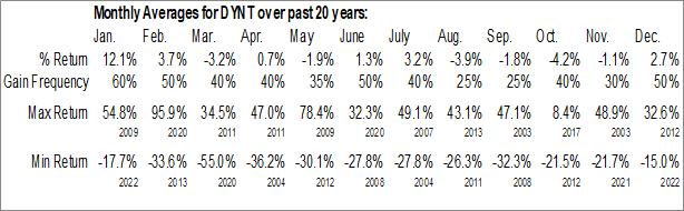 Monthly Seasonal Dynatronics Corp. (NASD:DYNT)