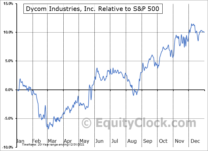 DY Relative to the S&P 500