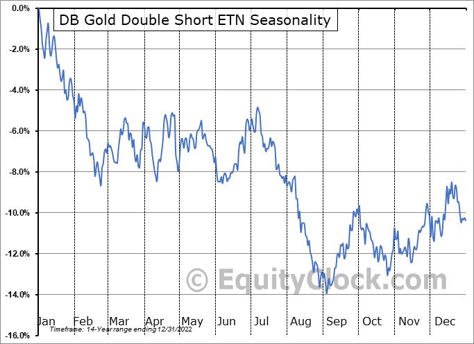 DB Gold Double Short ETN (NYSE:DZZ) Seasonal Chart