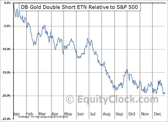 DZZ Relative to the S&P 500