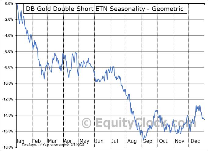 DB Gold Double Short ETN (NYSE:DZZ) Seasonality