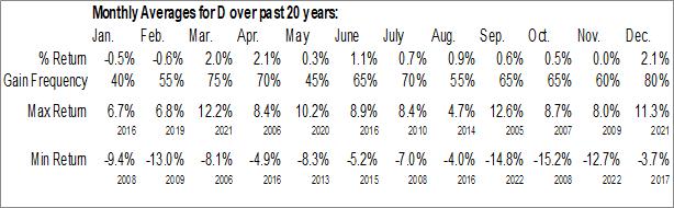 Monthly Seasonal Dominion Energy, Inc. (NYSE:D)