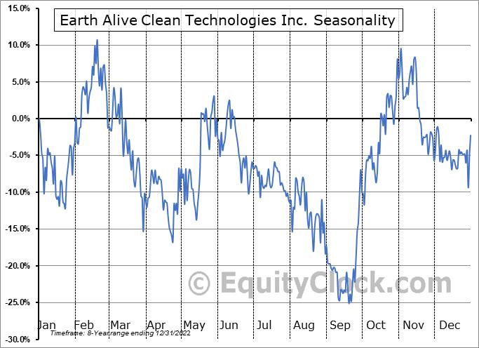 Earth Alive Clean Technologies Inc. (TSXV:EAC.V) Seasonality