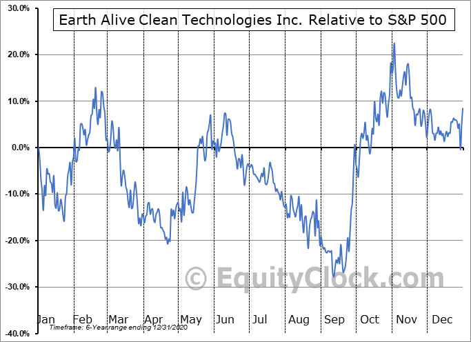 EAC.V Relative to the S&P 500