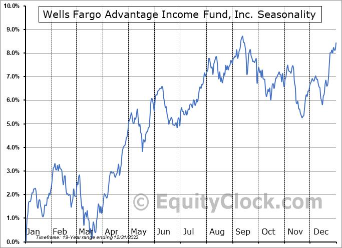 Wells Fargo Advantage Income Fund, Inc. (AMEX:EAD) Seasonal Chart