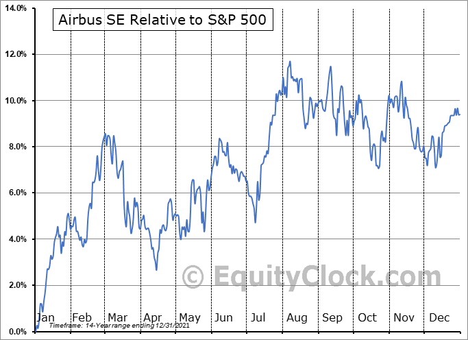 EADSY Relative to the S&P 500