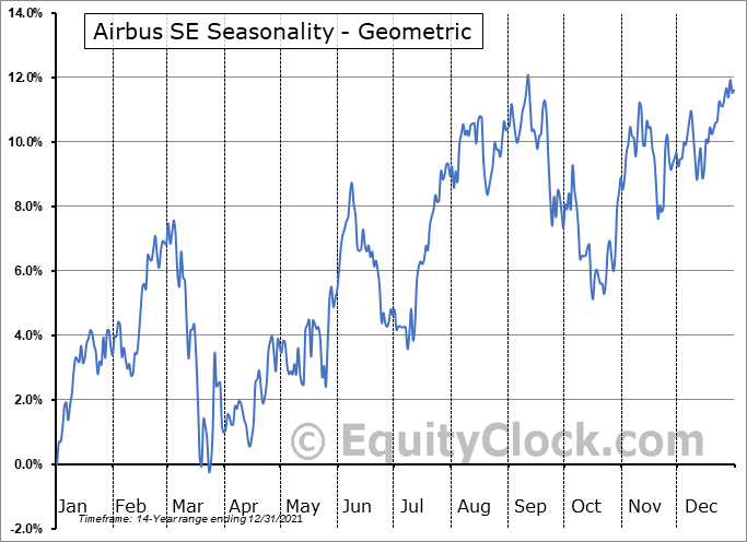 Airbus SE (OTCMKT:EADSY) Seasonality