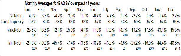 Monthly Seasonal Airbus SE (OTCMKT:EADSY)