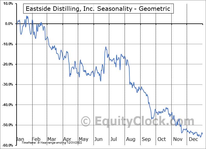 Eastside Distilling, Inc. (NASD:EAST) Seasonality