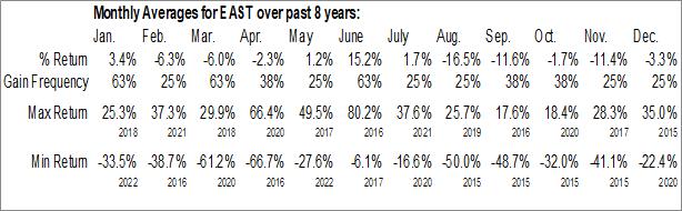 Monthly Seasonal Eastside Distilling, Inc. (NASD:EAST)