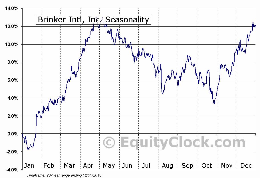 Brinker Intl, Inc. (NYSE:EAT) Seasonal Chart