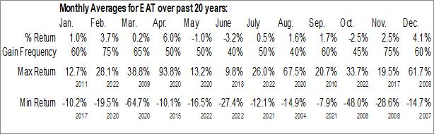 Monthly Seasonal Brinker Intl, Inc. (NYSE:EAT)
