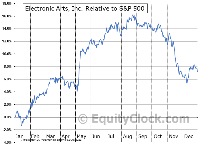 EA Relative to the S&P 500