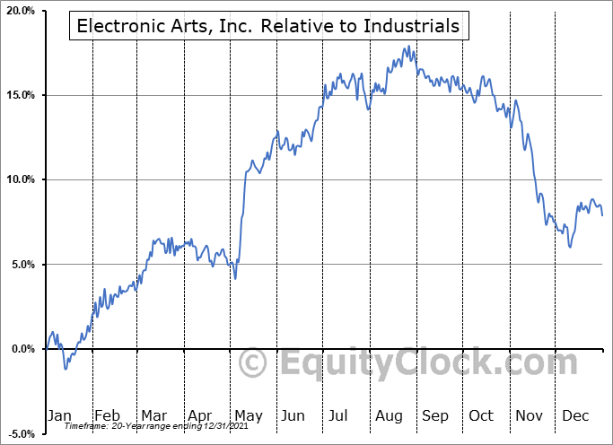EA Relative to the Sector