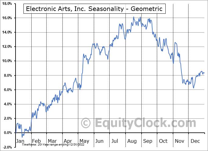 Electronic Arts, Inc. (NASD:EA) Seasonality