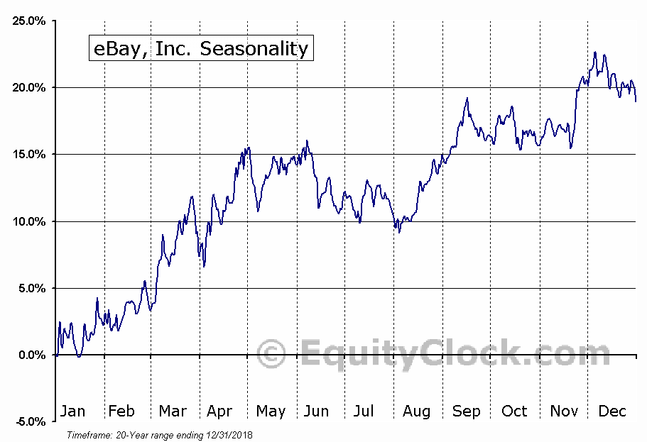 eBay Inc.  (NASDAQ:EBAY) Seasonal Chart