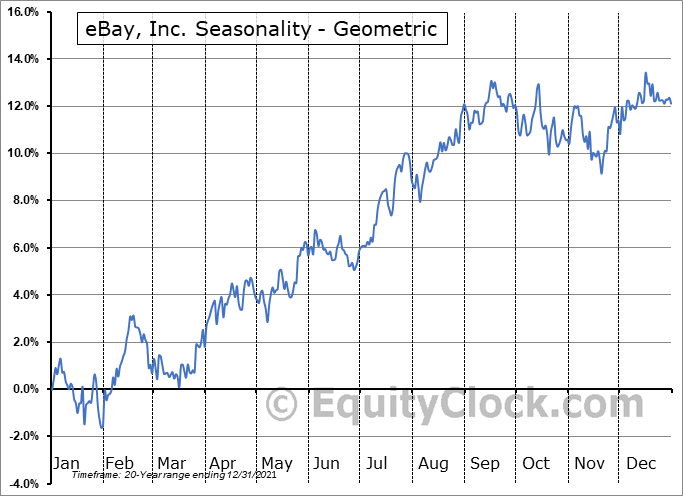 eBay, Inc. (NASD:EBAY) Seasonality