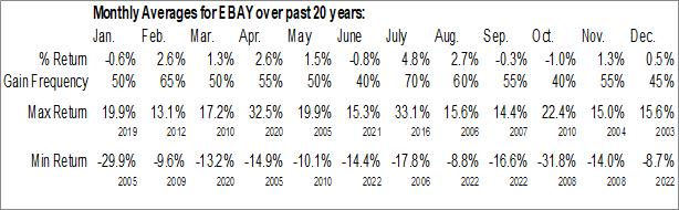 Monthly Seasonal eBay, Inc. (NASD:EBAY)