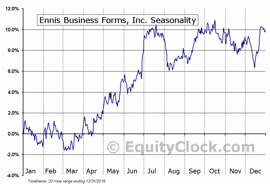 Ennis Business Forms, Inc. (NYSE:EBF) Seasonal Chart