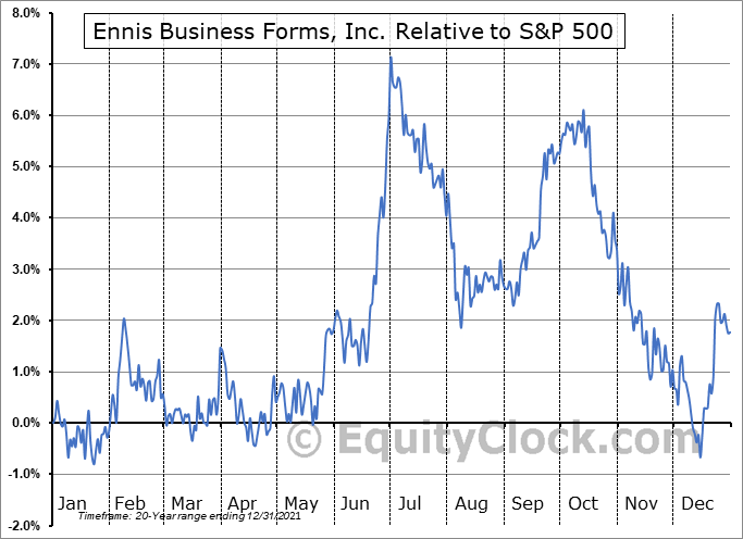 EBF Relative to the S&P 500