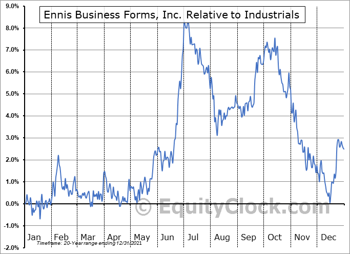 EBF Relative to the Sector