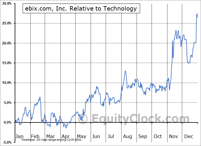 EBIX Relative to the Sector