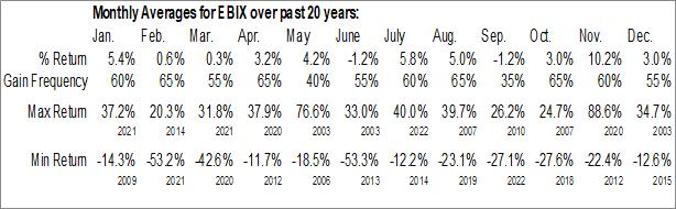 Monthly Seasonal ebix.com, Inc. (NASD:EBIX)