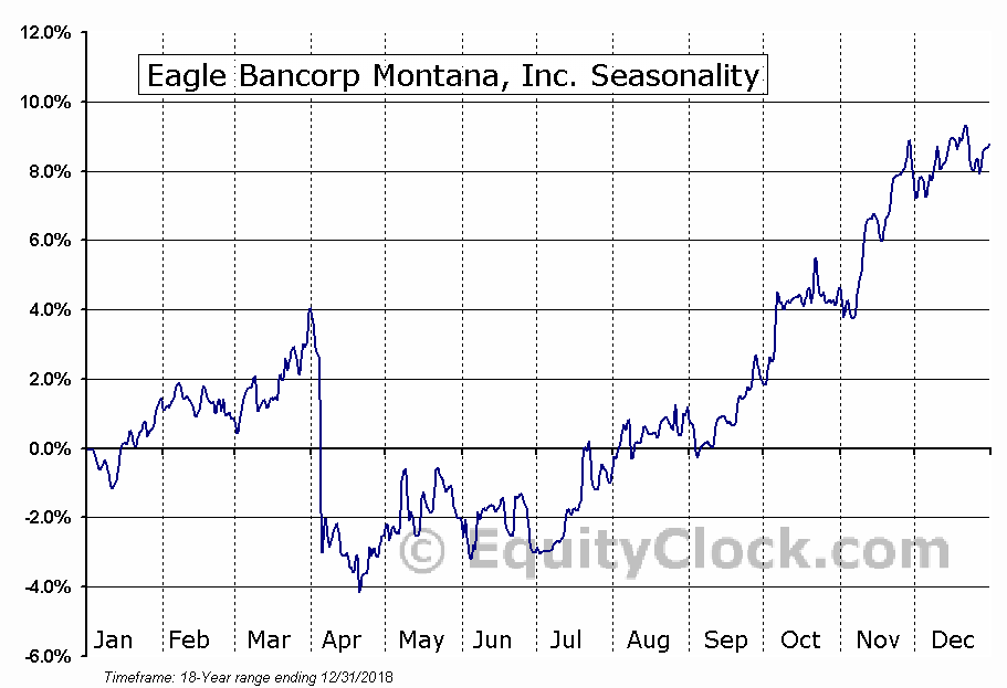 Eagle Bancorp Montana, Inc. (NASD:EBMT) Seasonal Chart