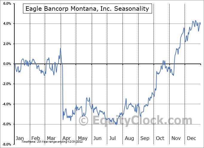 Eagle Bancorp Montana, Inc. (NASD:EBMT) Seasonal Chart