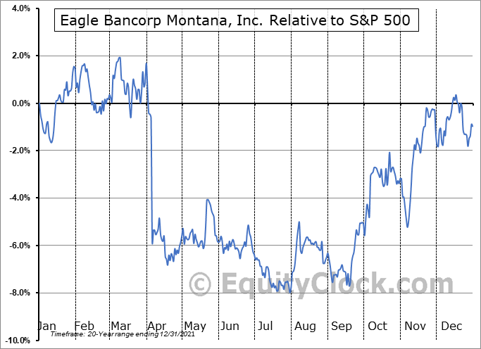 EBMT Relative to the S&P 500