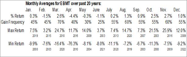 Monthly Seasonal Eagle Bancorp Montana, Inc. (NASD:EBMT)