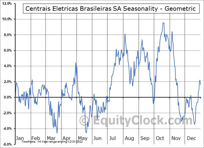 Centrais Eletricas Brasileiras SA (NYSE:EBR/B) Seasonality