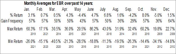 Monthly Seasonal Centrais Eletricas Brasileiras SA (NYSE:EBR)