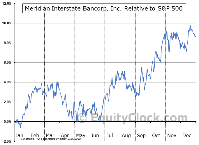EBSB Relative to the S&P 500