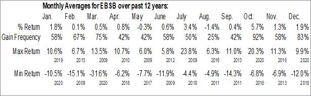 Monthly Seasonal Meridian Interstate Bancorp, Inc. (NASD:EBSB)
